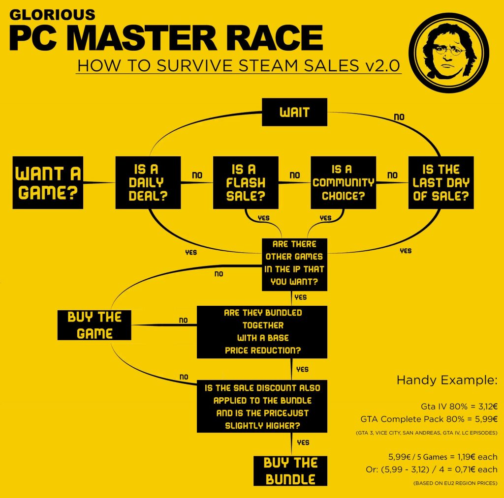 Steam Sale Flowchart