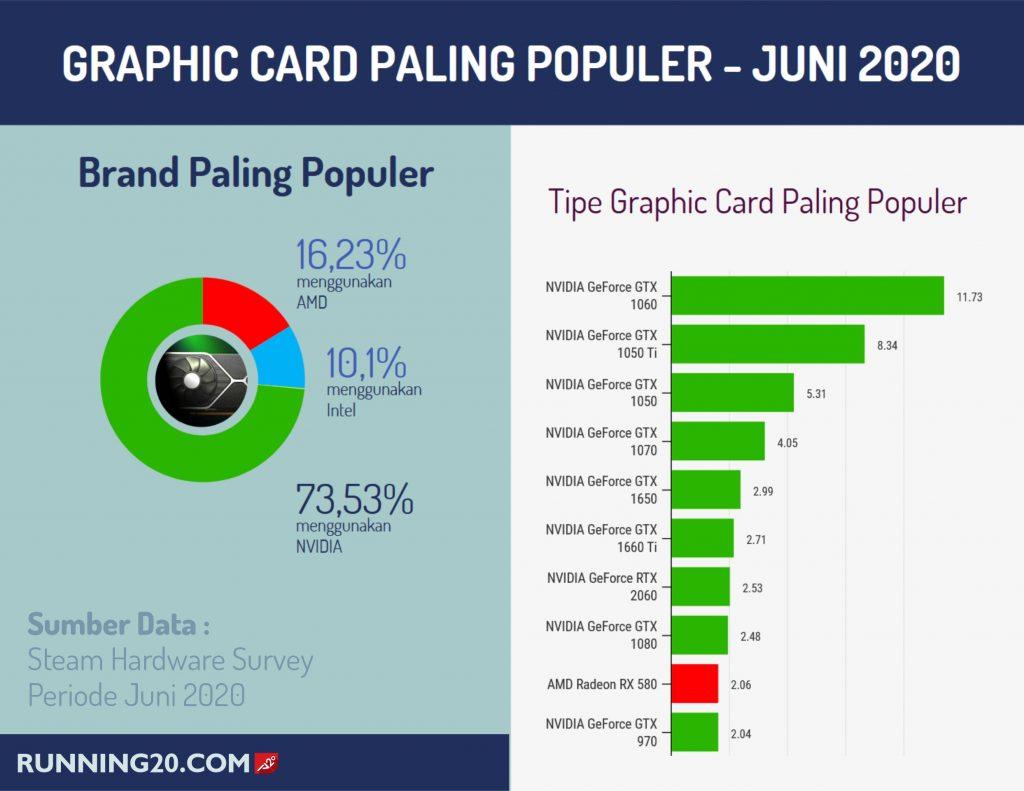 Graphic Card paling Populer
